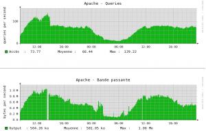 Statistiques forum.hardware.fr après optimisation